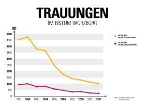 Die Anzahl der Trauungen im Bistum Würzburg folgt einem Abwärtstrend.
